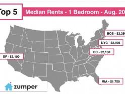 美國單居室公寓租金價格最高的十個城市