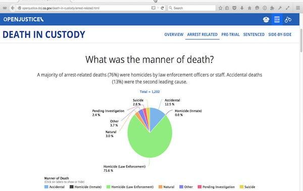 州司法部公開執法數據網站
